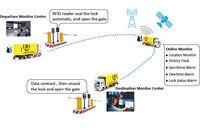 Gestión de transporte de tránsito con GPS van-camión contenedor cerradura -